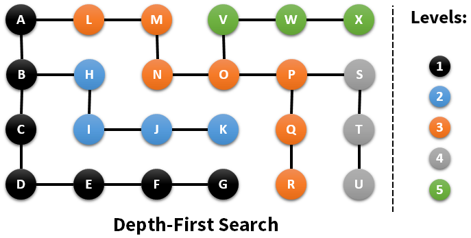 Depth-First Search (DFS) | Alexander Volov's homepage
