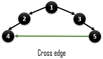 cross_edge
